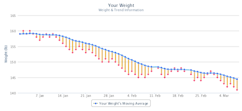 WeightGrapher makes it easy to Follow The Trend